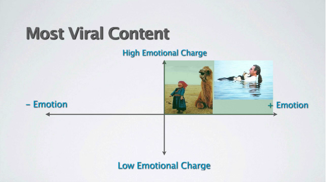 Make Your Facebook Post Go Viral