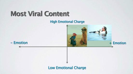 make content go viral 3